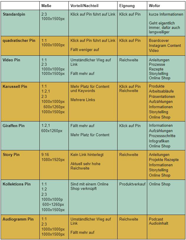 Tabelle zur Übersicht aller Pin Formate